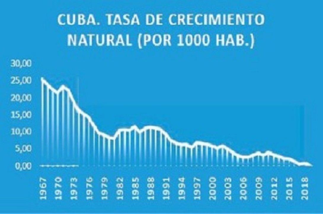 Población Cuba
