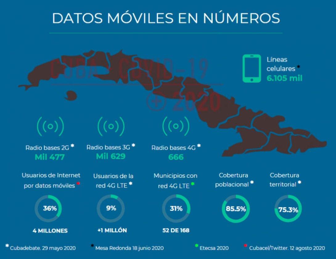 Infografía. Datos móviles en Cuba 2020