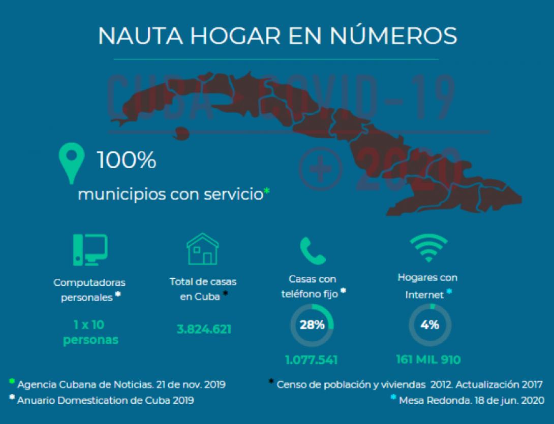 Infografía Nauta Hogar Cuba 2020